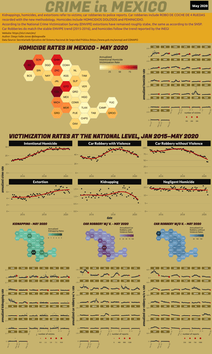 May 2020 Infographic of Crime in Mexico