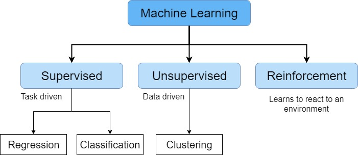 machine_learning_types