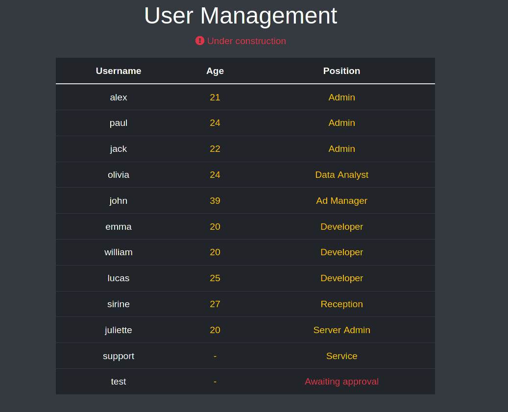 All available users