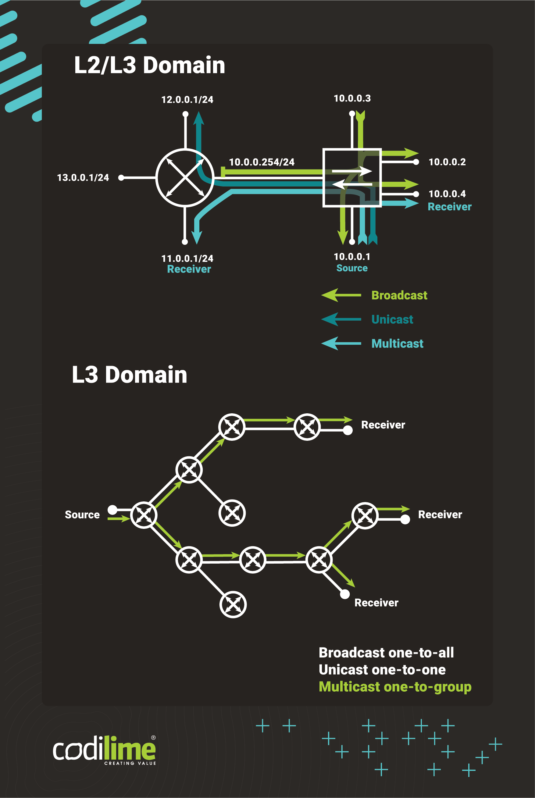 BUM traffic in the L2 and L3 domains