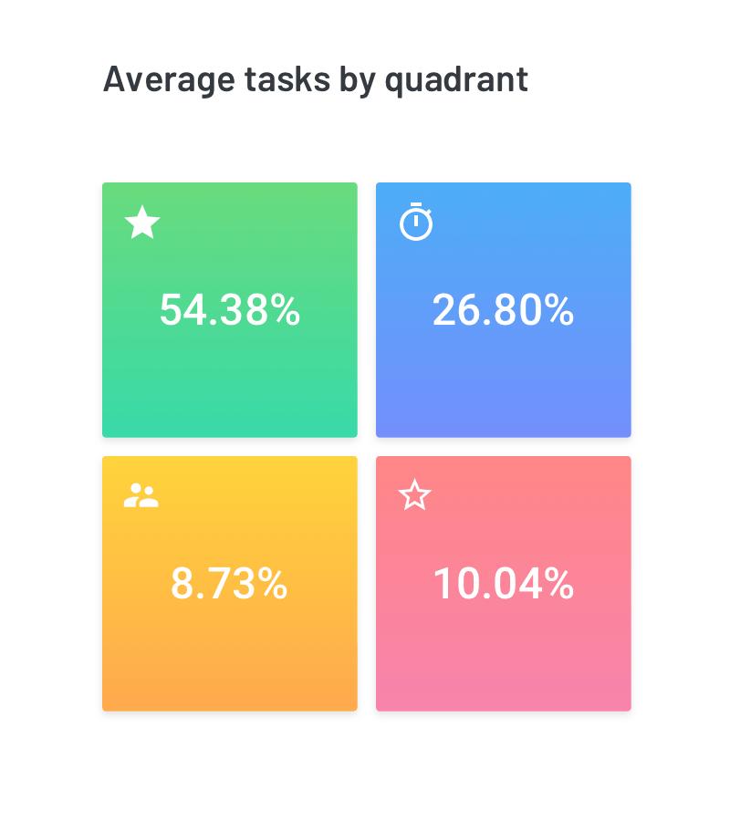 Average Tasks By Quadrant