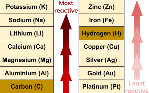 Reactivity series of metals - chemistry revision