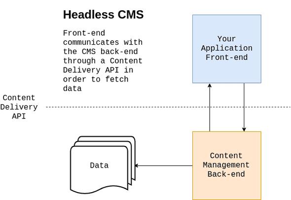 Headless CMS diagram