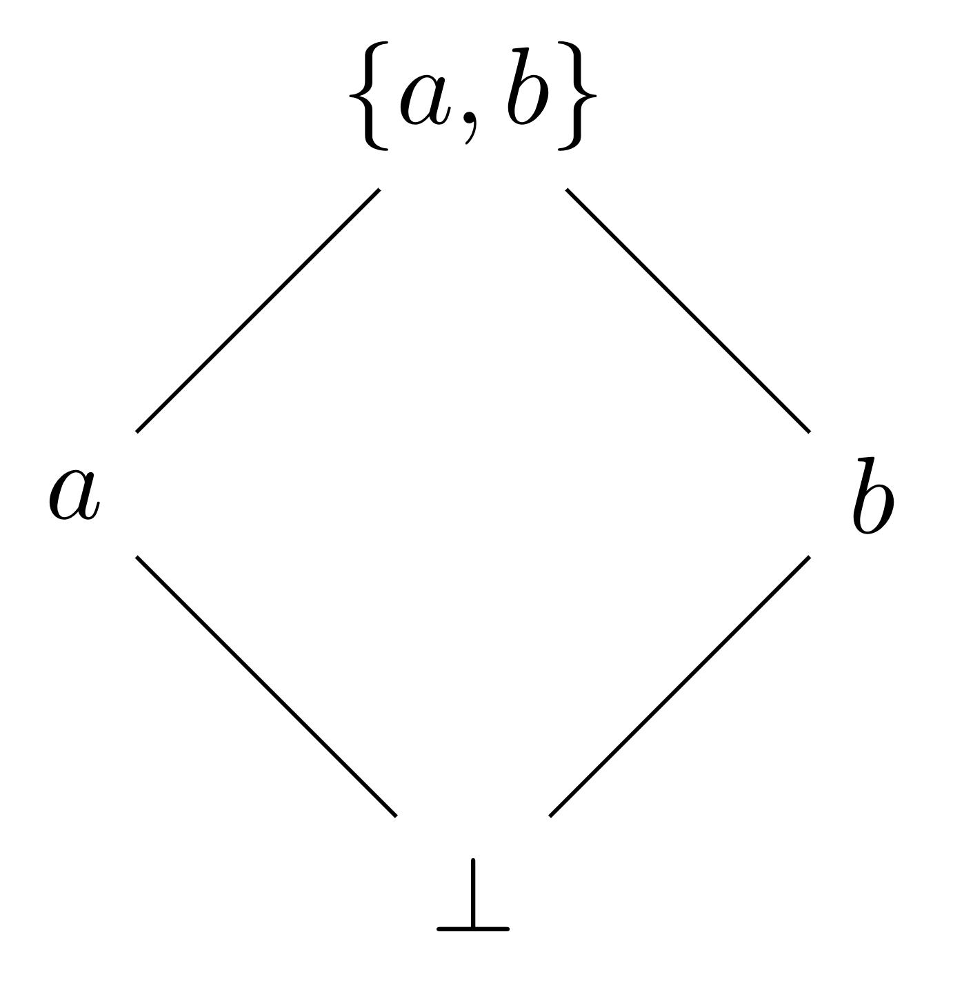 Semilattice for bottom a b {a,b}
