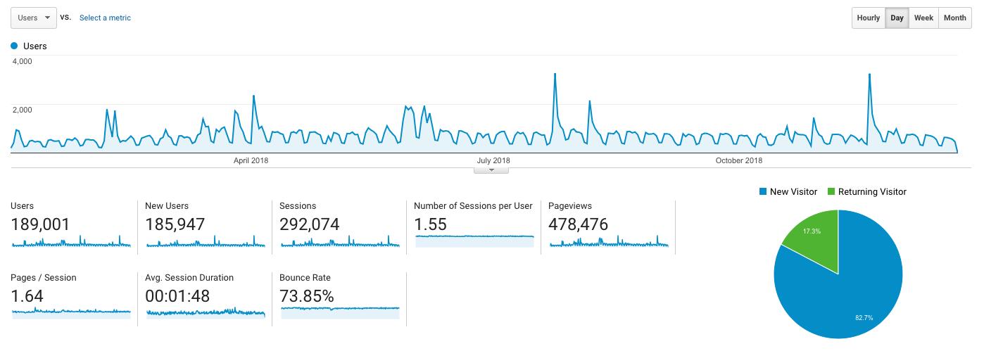 Acessos no blog, um gráfico do Analytics