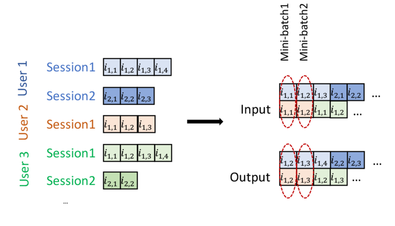 Input and output data