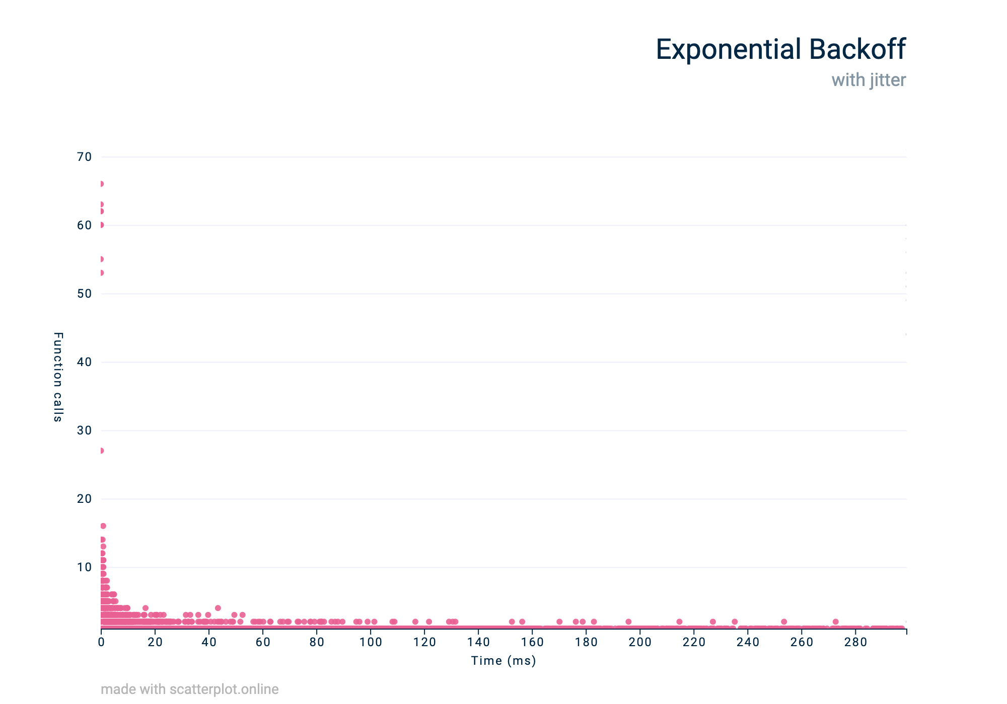 An exponential backoff traffic pattern visualised