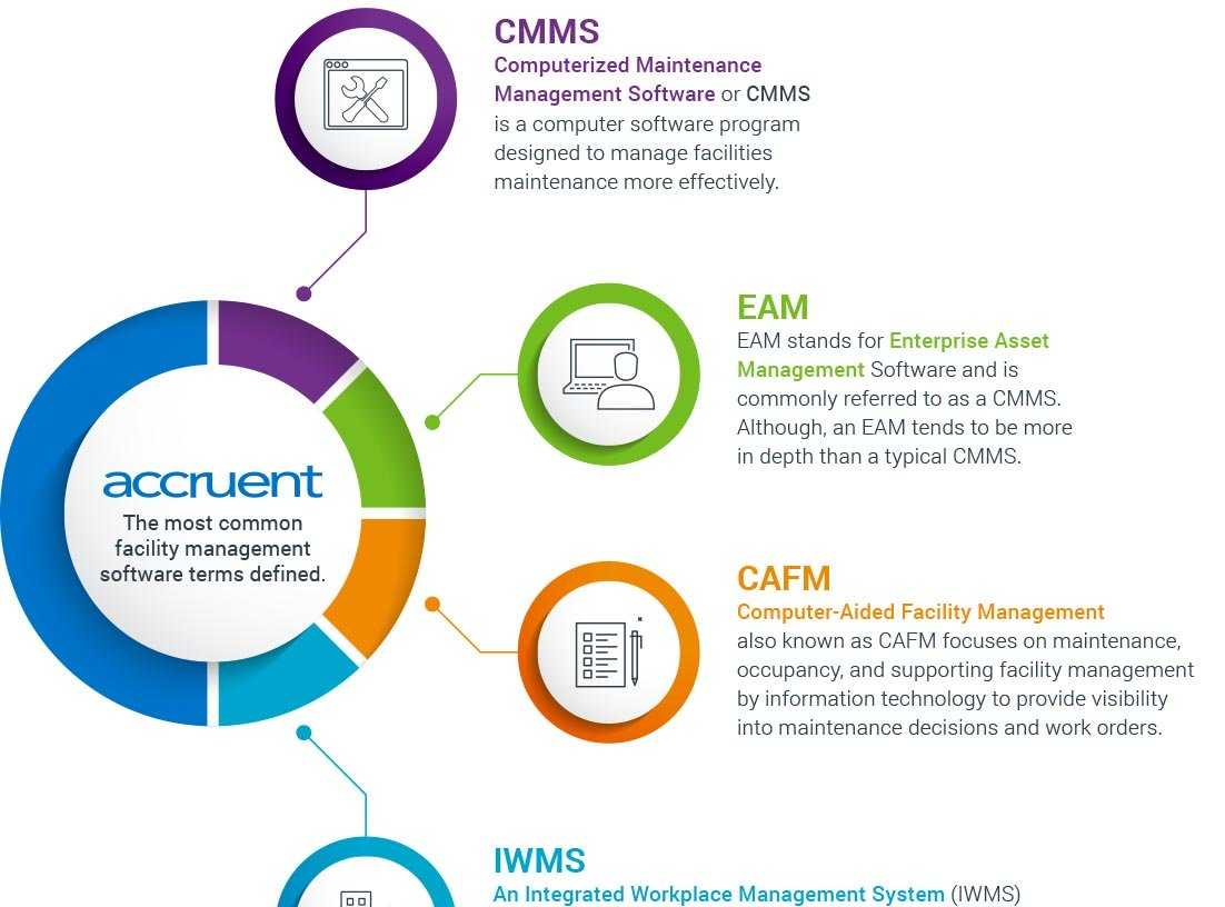 Accruent - Resources - Infographics - Common Facility Management Software Definitions - Hero