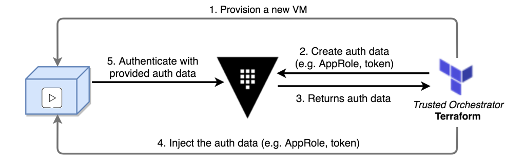 AppRole auth method workflow