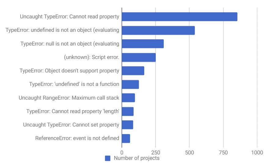 Screenshot of javascript error graph
