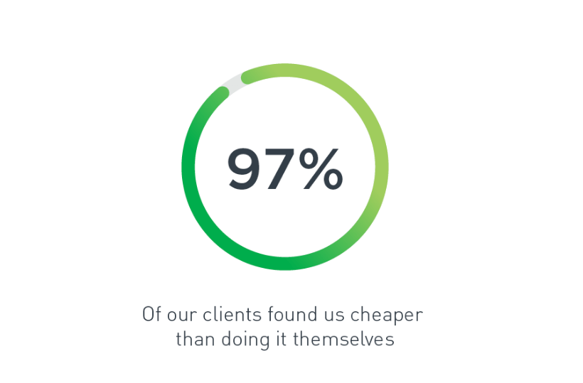 97% of clients who received a quote from Umlaut found Migrate cheaper than using their staff to migrate data into Xplan.