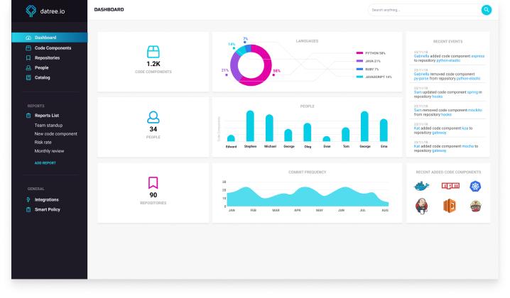 datree Application Design