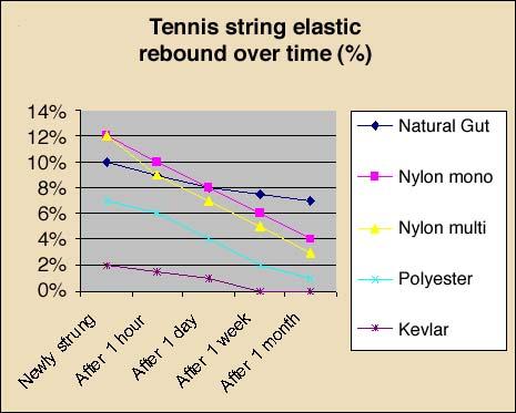 Tennis string elastic rebound