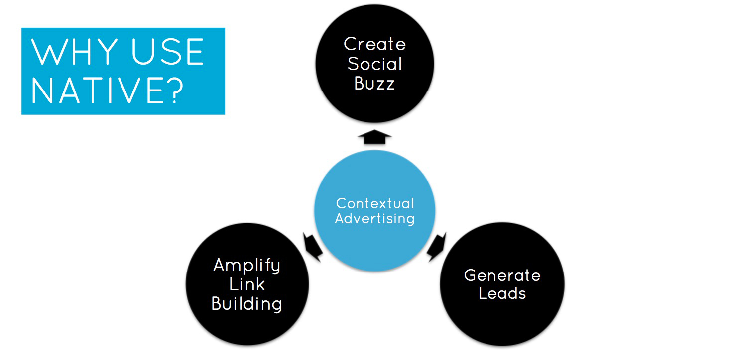 Using Paid Social & Native Ads to Amplify Reach