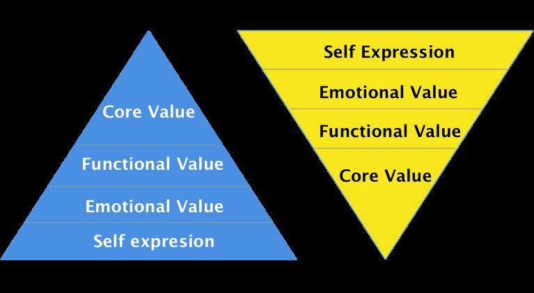 product perception