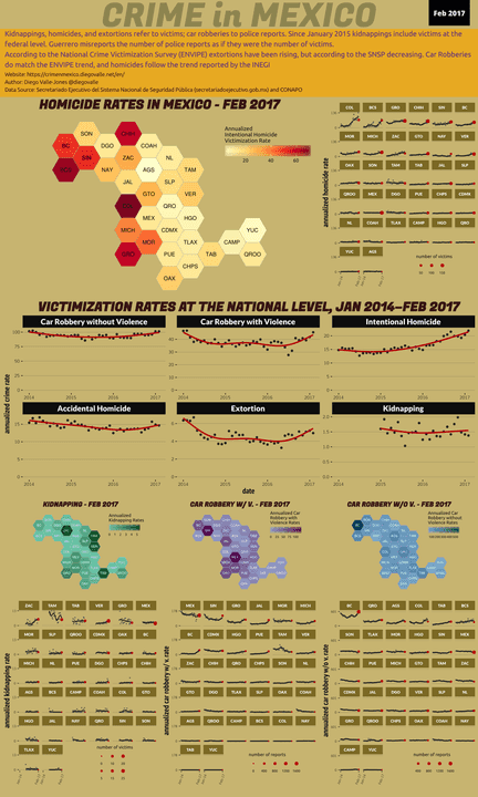 Feb 2017 Infographic of Crime in Mexico
