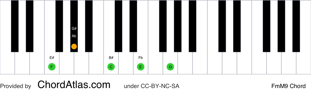 Piano chord chart for the F minor/major ninth chord (FmM9). The notes F, Ab, C, E and G are highlighted.