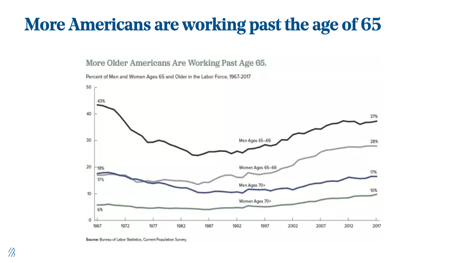 More Americans are working past the age of 65