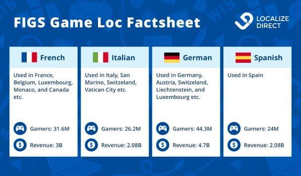 Infographic French, Italian, German, Spanish game markets