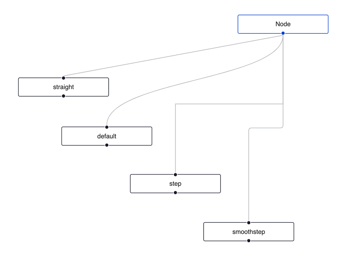 reactflow edgetypes