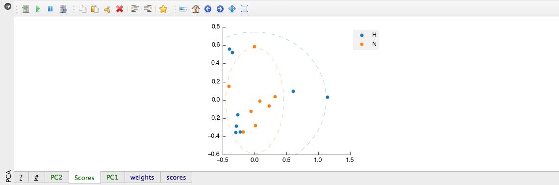 Principal Component Analysis (PCA) tool output