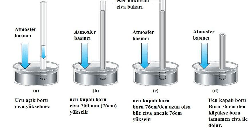Gazların Genel Özellikleri