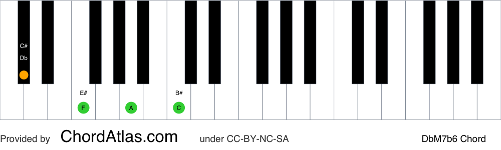 Piano chord chart for the D flat major seventh flat sixth chord (DbM7b6). The notes Db, F, Bbb and C are highlighted.