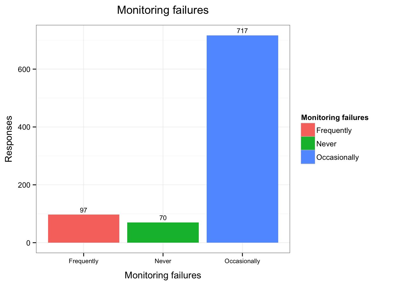 Monitoring Failure