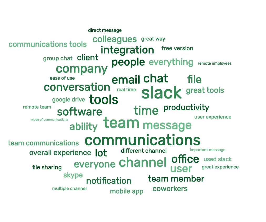Word cloud showing positive opinions from Slack product reviews