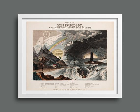 Diagram of Meteorology & Atmospheric Phenomena by John Emslie
