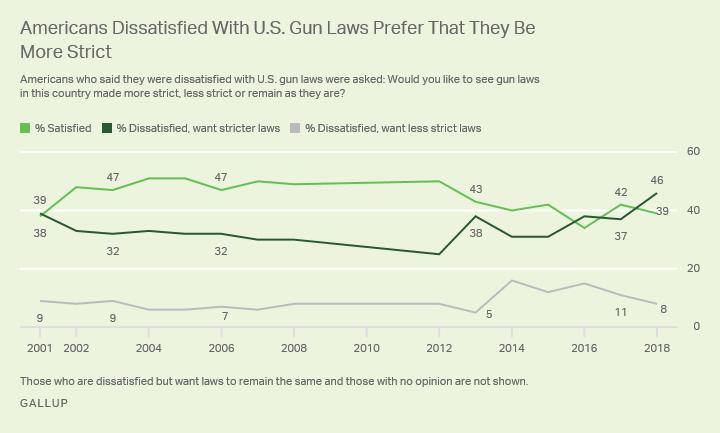 Gallup gun poll