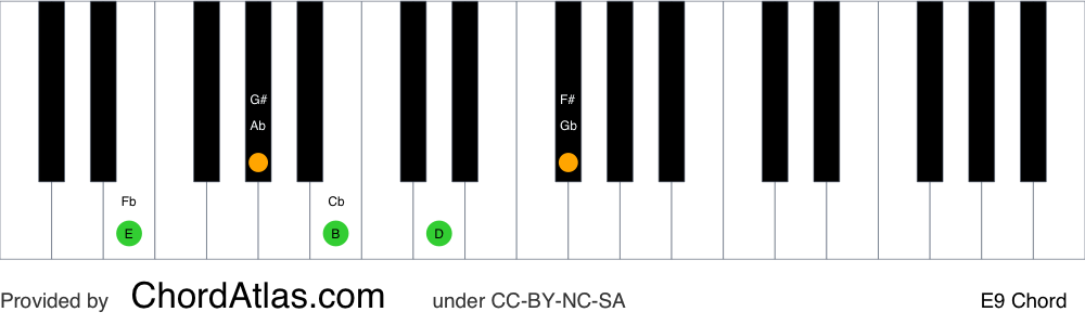 Piano chord chart for the E dominant ninth chord (E9). The notes E, G#, B, D and F# are highlighted.