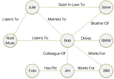 Example of Graph Database Layout with Nodes and Paths