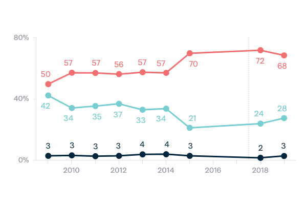 Chinese investment in Australia - Lowy Institute Poll 2020