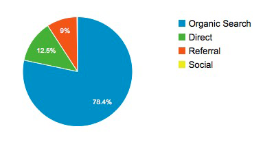 provenance du trafic dans Google Analytics