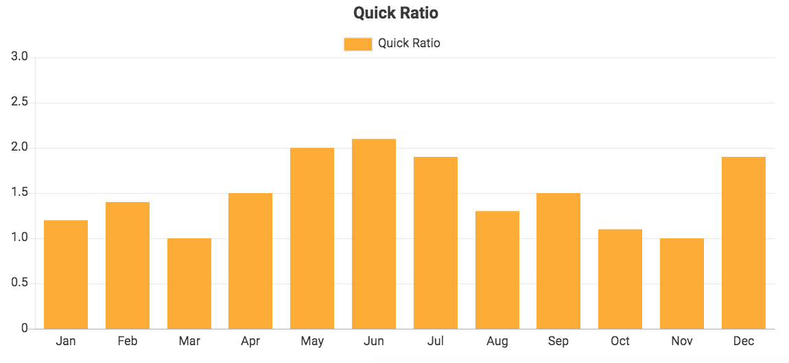 Custom QuickBooks chart showing Quick Ratio