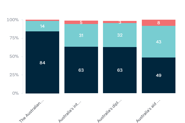 Australian government agencies - Lowy Institute Poll 2020