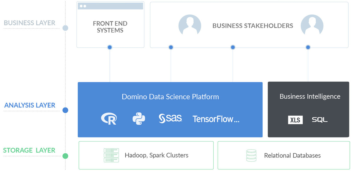 The IT Evaluation Guide for Domino's Data Science Platform
