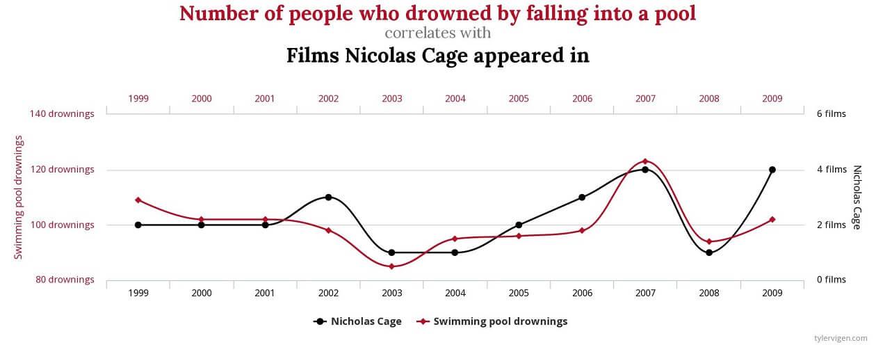 Korrelation von der Anzahl der Nicolas Cage-Filme und den Toden durch Ertrinken in Schwimmingpools