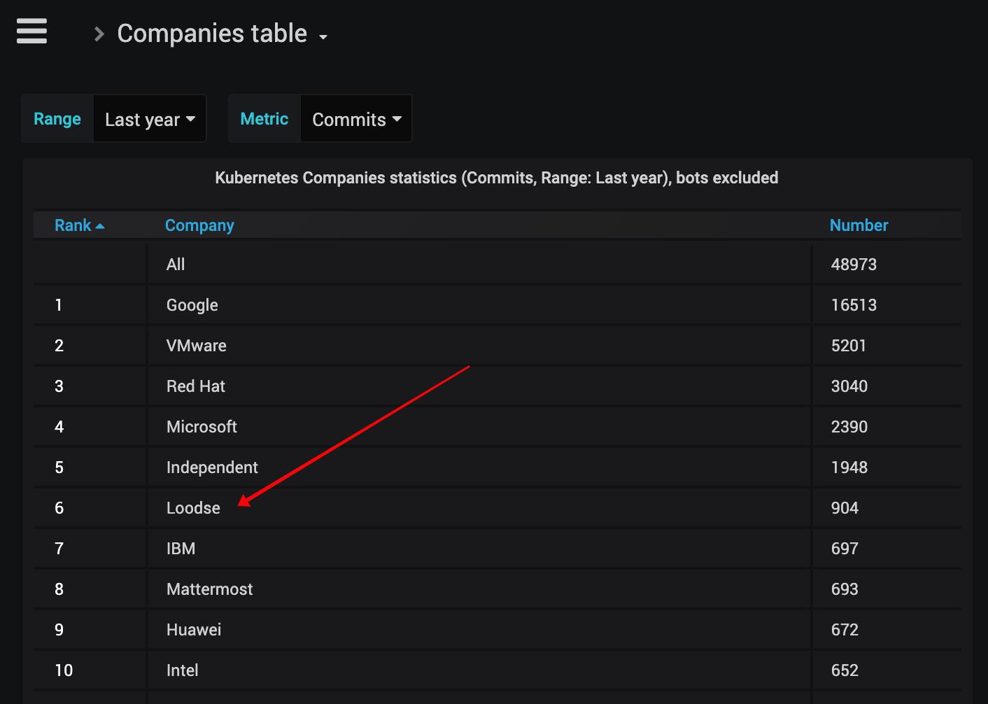 2019 Kubernetes companies statistics by commits