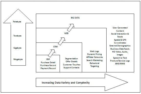 Big Data =  Transactions + Interactions + Observations