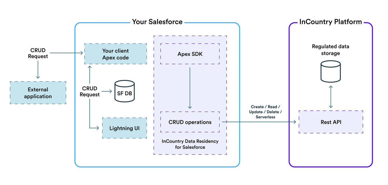 Apex SDK Rest API