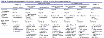 Typology of dialogue-based CALL dialogues and systems