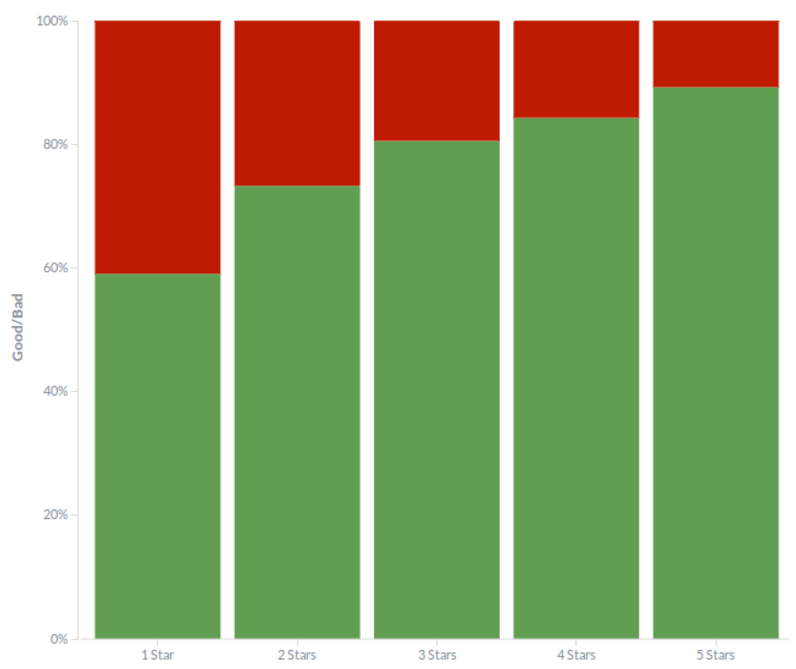Overall sentiment in hotels with different class