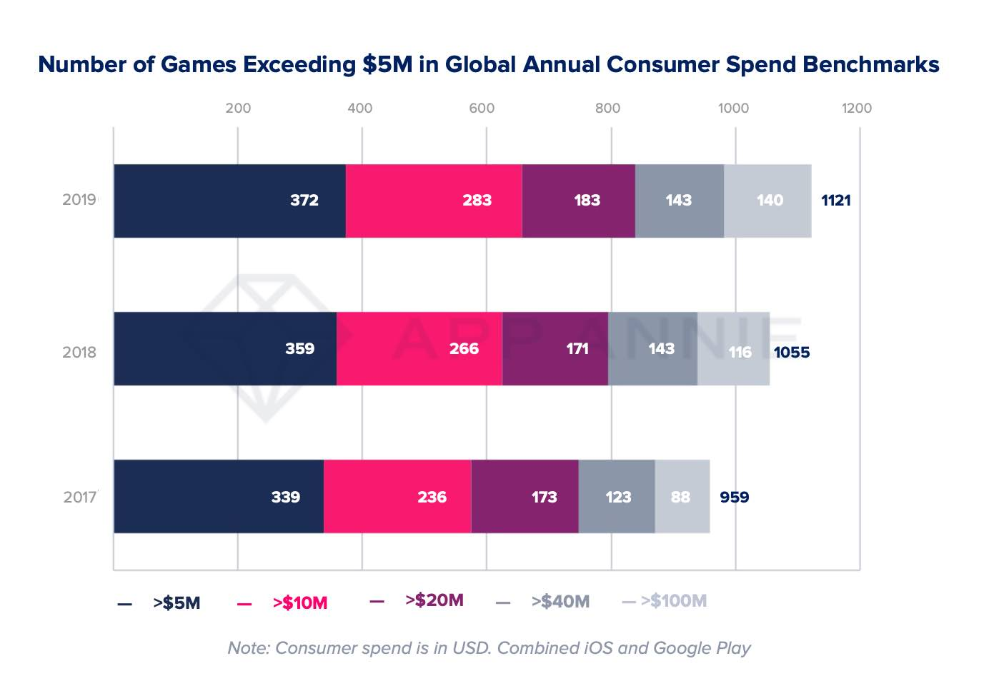 Number of games with more than $5M in Annual Consumer Spend