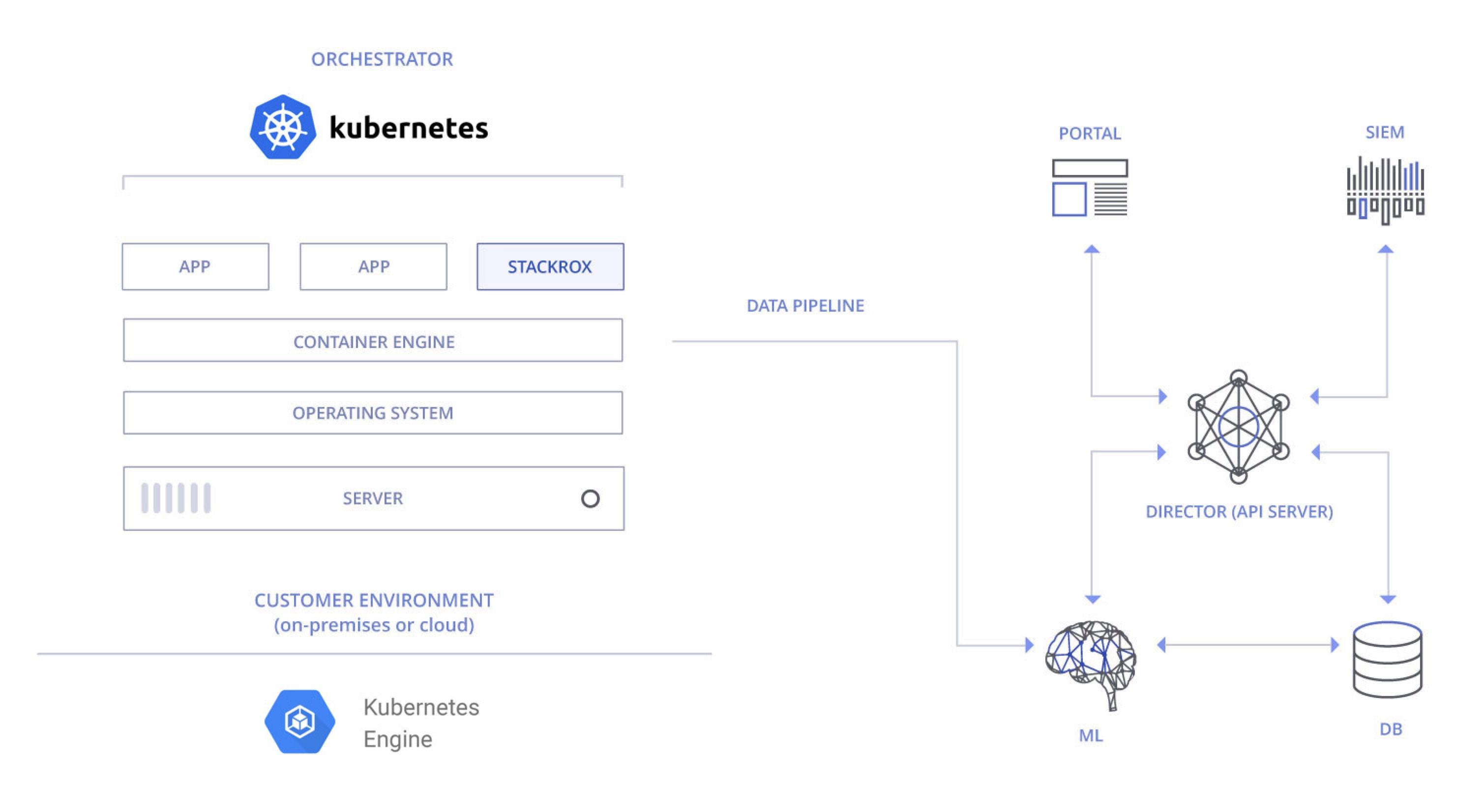 Kubernetes Diagram