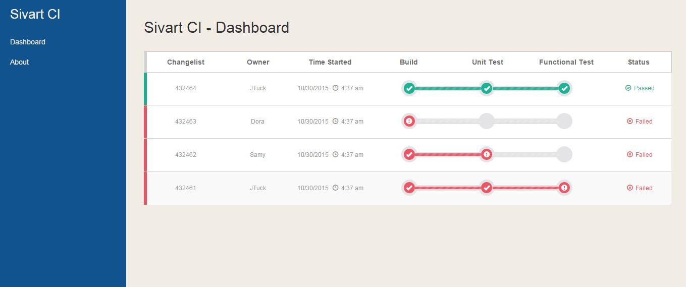 Sivart CI Dashboard Overview