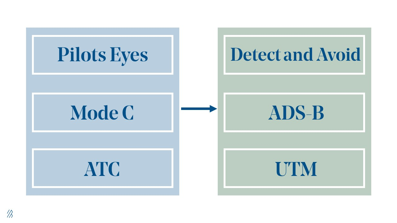 Graphic showing the words Pilots Eyes, Mode C, ATC with an arrow pointing to the words Detect and Avoid, ADS-B, UTM
