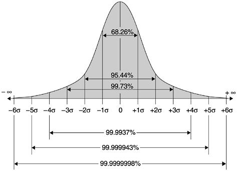 17.7: In the normal distribution or the Bell curve, the probability of deviating k standard deviations from the expectation shrinks exponentially in k^2, and specifically with probability at least 1-2e^{-k^2/2}, a random variable X of expectation \mu and standard deviation \sigma satisfies \mu -k\sigma \leq X \leq \mu+k\sigma. This figure gives more precise bounds for k=1,2,3,4,5,6. (Image credit:Imran Baghirov)