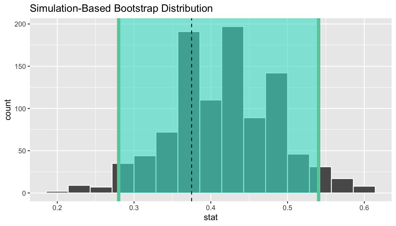 Bootstrap distribution.